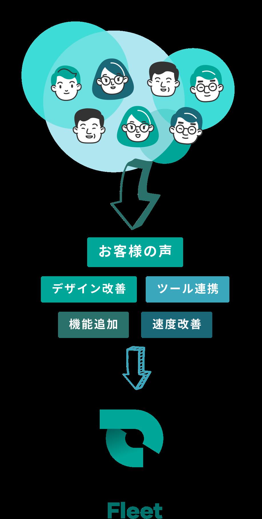 定期的なアップデートイメージ図。お客様の声、デザイン改善、ツール連携、機能追加、速度改善→SmartDrive Fleet
